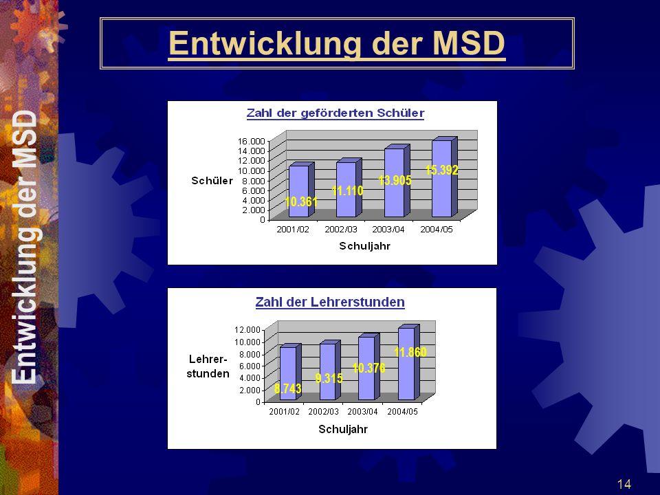Entwicklung der MSD Entwicklung der MSD 15.392 13.905 11.110 10.361