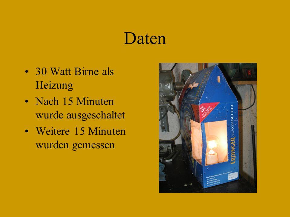 Daten 30 Watt Birne als Heizung Nach 15 Minuten wurde ausgeschaltet