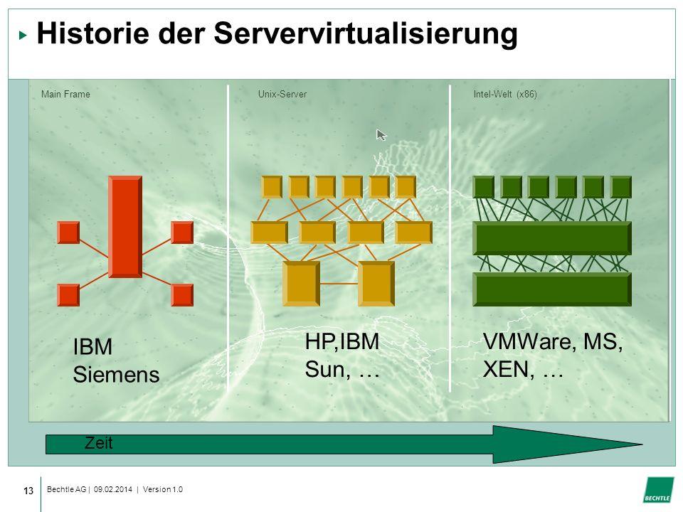 Historie der Servervirtualisierung