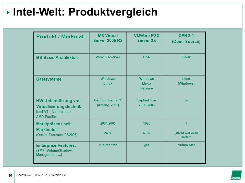 Intel-Welt: Produktvergleich
