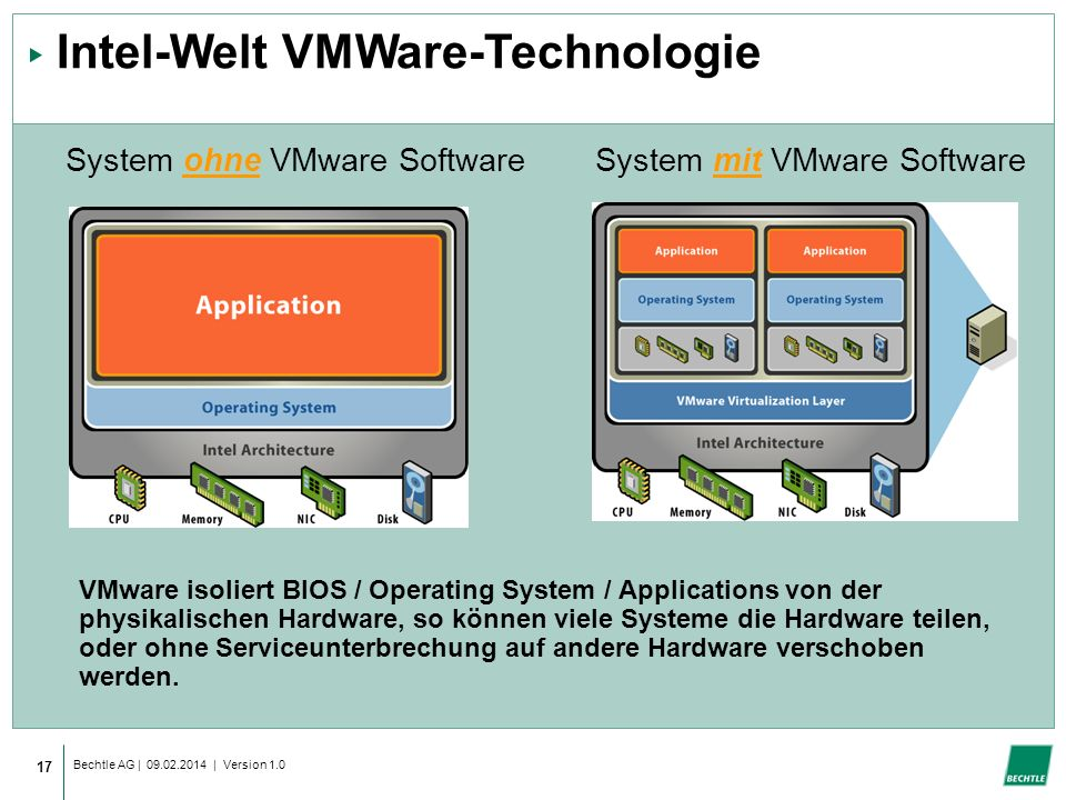 Intel-Welt VMWare-Technologie