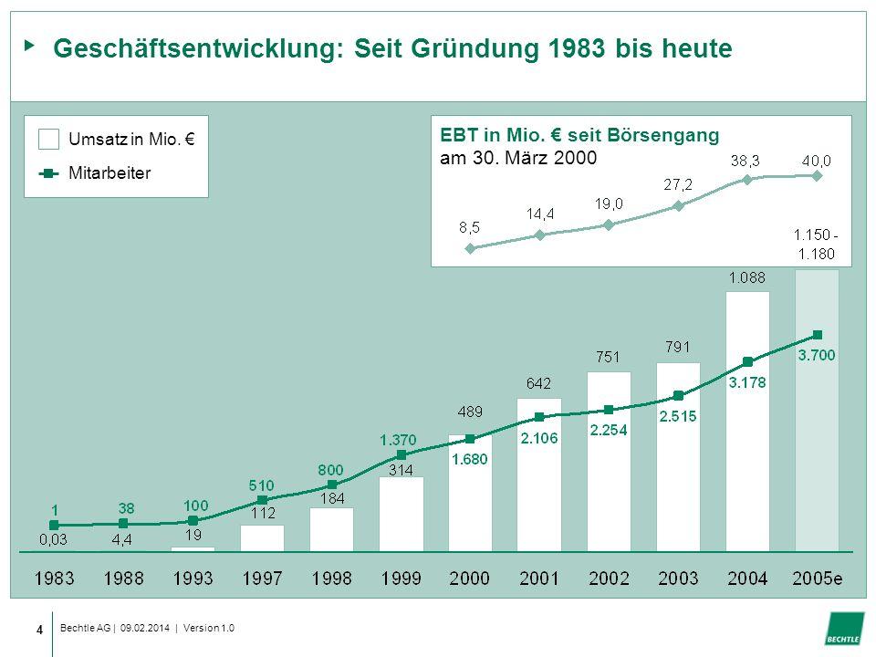 Geschäftsentwicklung: Seit Gründung 1983 bis heute