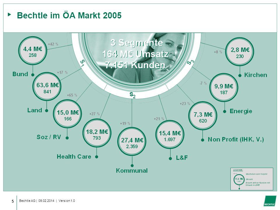 Bechtle im ÖA Markt 2005 Bechtle AG | 28.03.2017 | Version 1.0