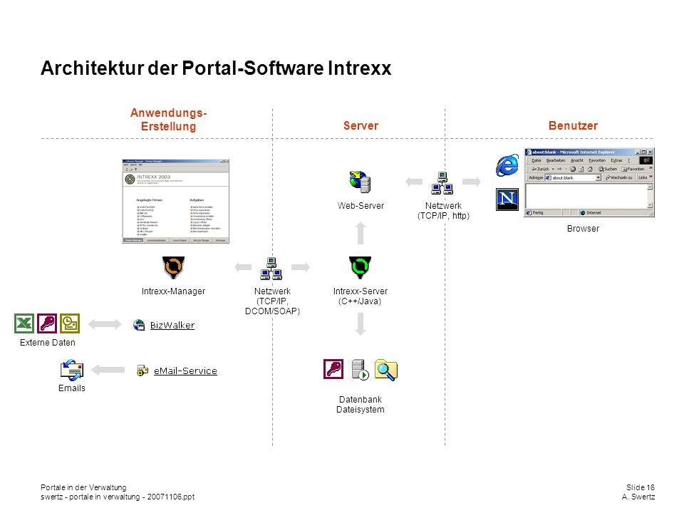 Architektur der Portal-Software Intrexx