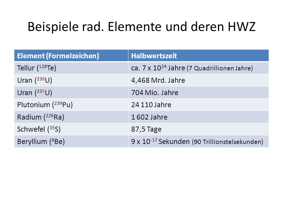 Beispiele rad. Elemente und deren HWZ