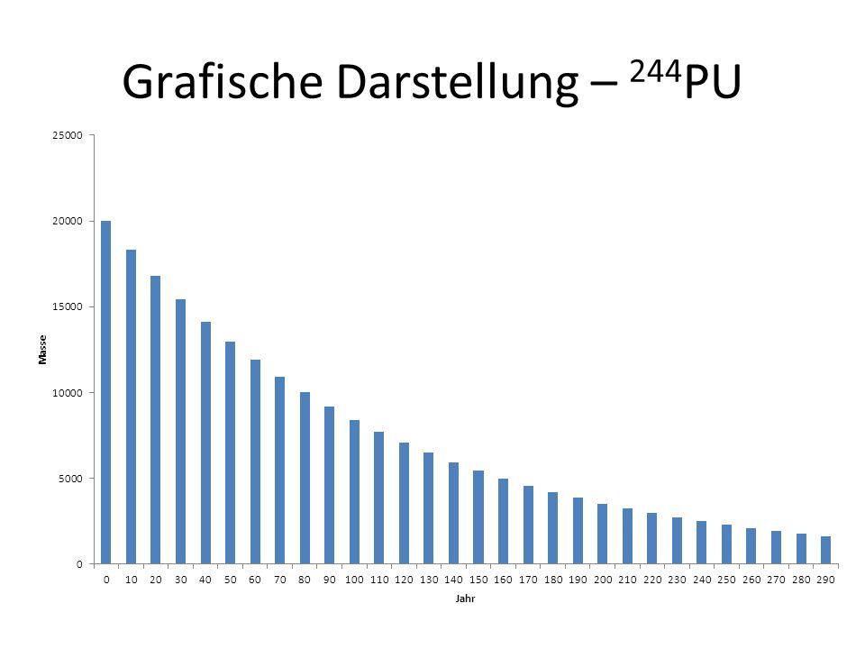 Grafische Darstellung – 244PU