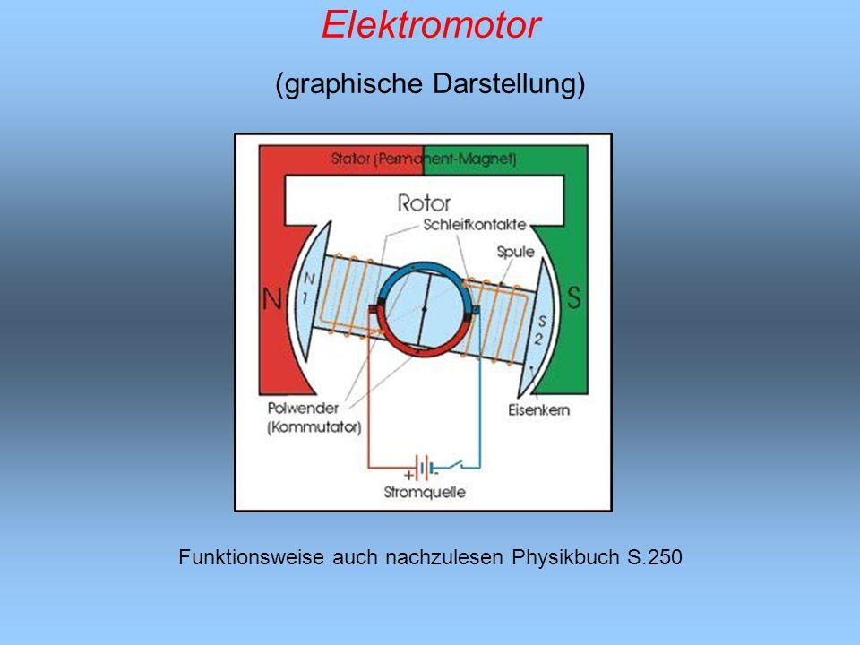 Elektromotor (graphische Darstellung)