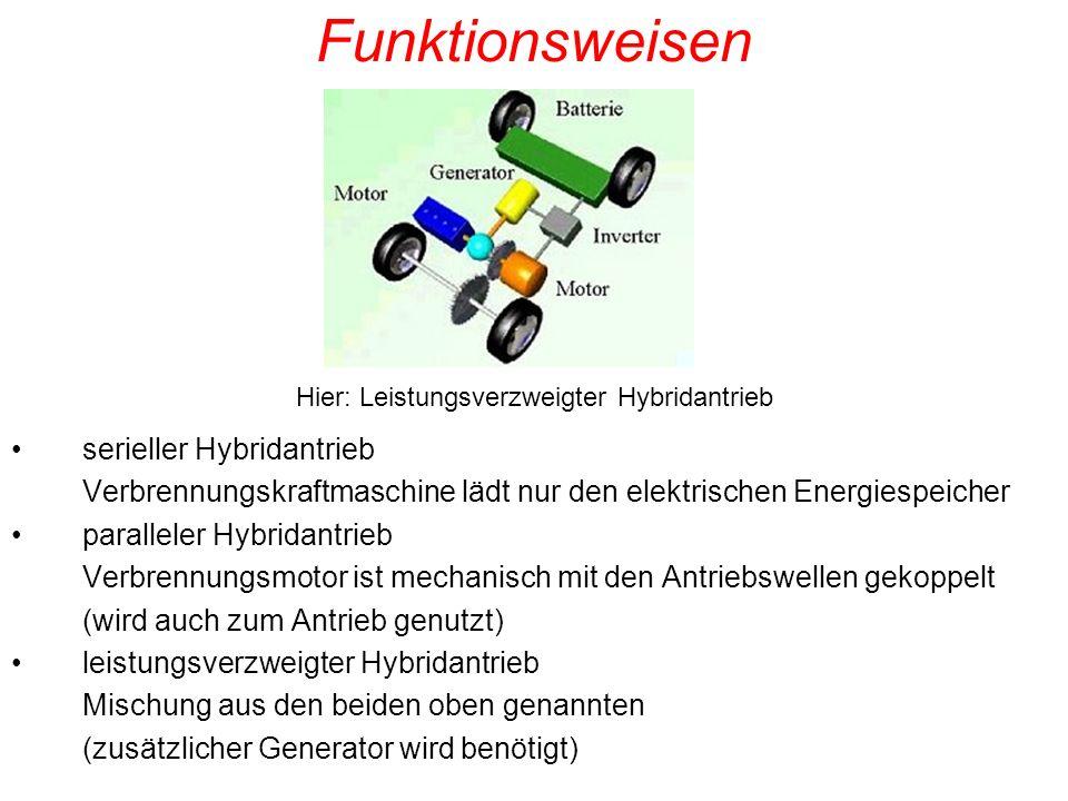 Hier: Leistungsverzweigter Hybridantrieb
