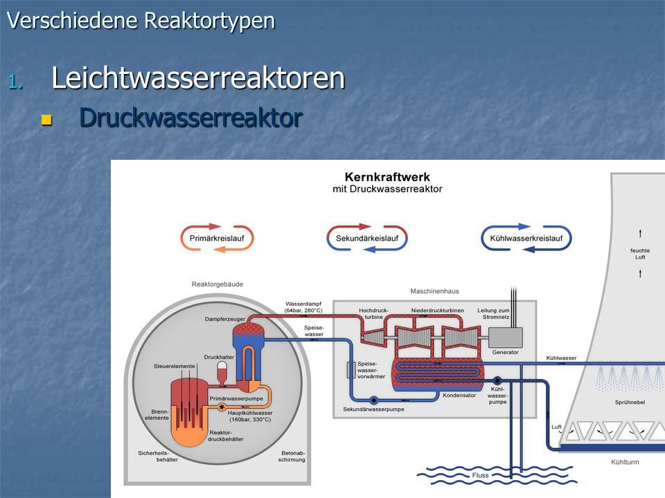 Verschiedene Reaktortypen