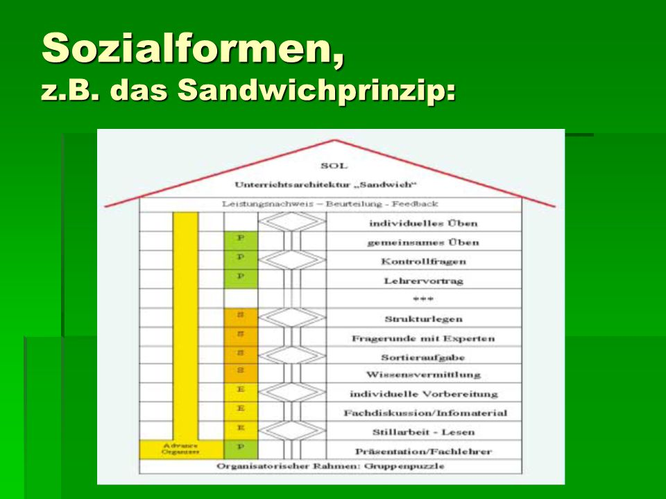 Sozialformen, z.B. das Sandwichprinzip: