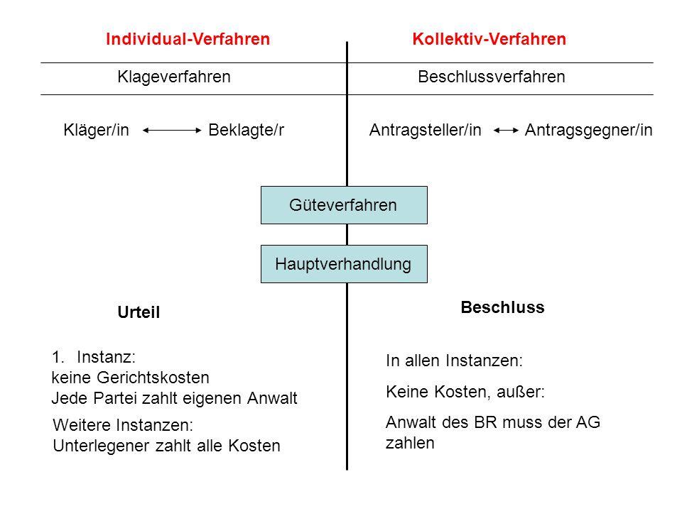 Individual-Verfahren