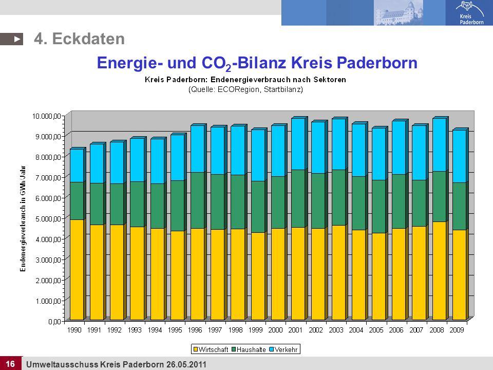 Energie- und CO2-Bilanz Kreis Paderborn