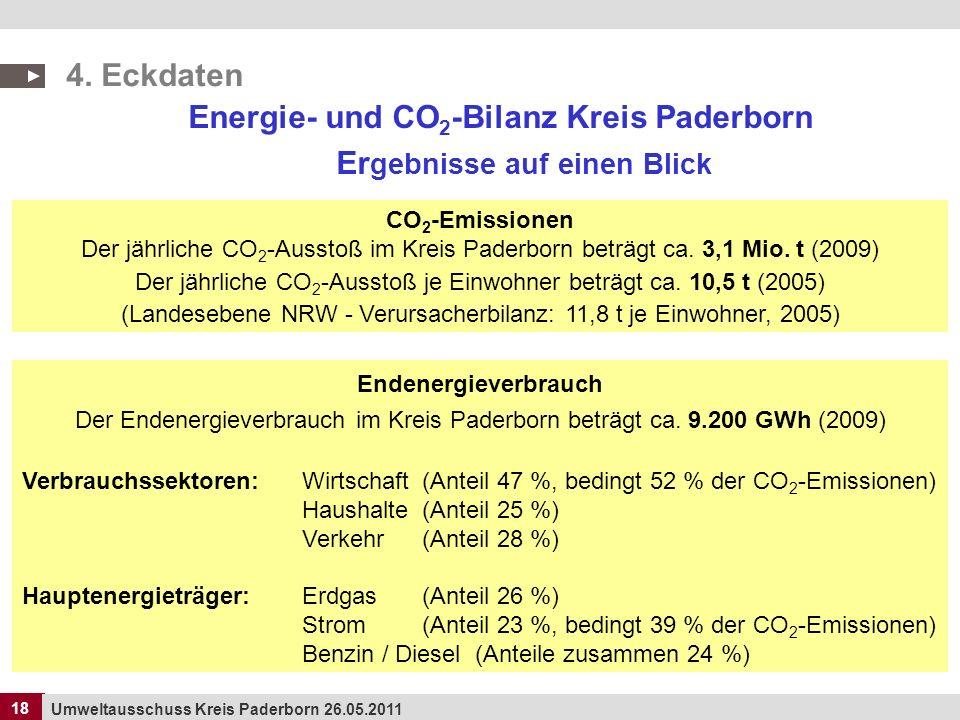 Energie- und CO2-Bilanz Kreis Paderborn Ergebnisse auf einen Blick