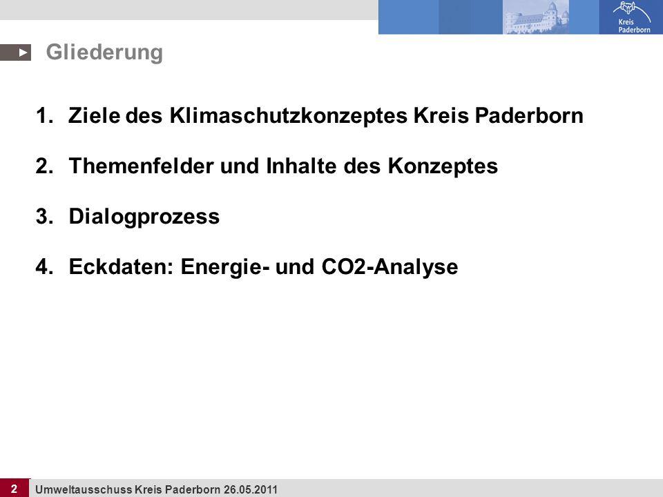 Gliederung Ziele des Klimaschutzkonzeptes Kreis Paderborn. Themenfelder und Inhalte des Konzeptes.