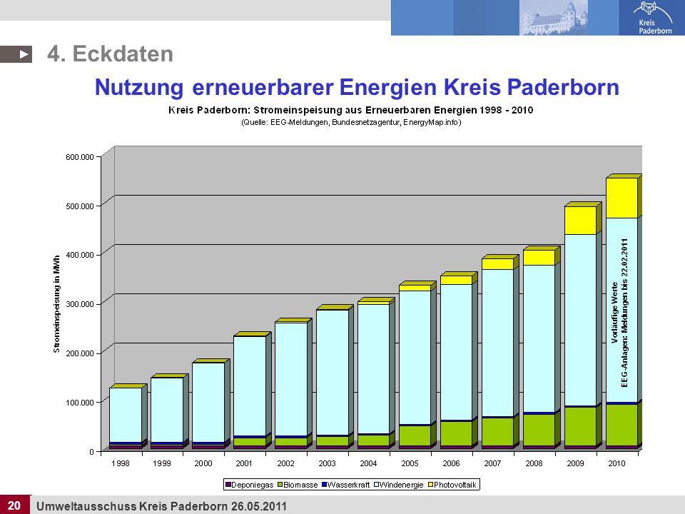 Nutzung erneuerbarer Energien Kreis Paderborn
