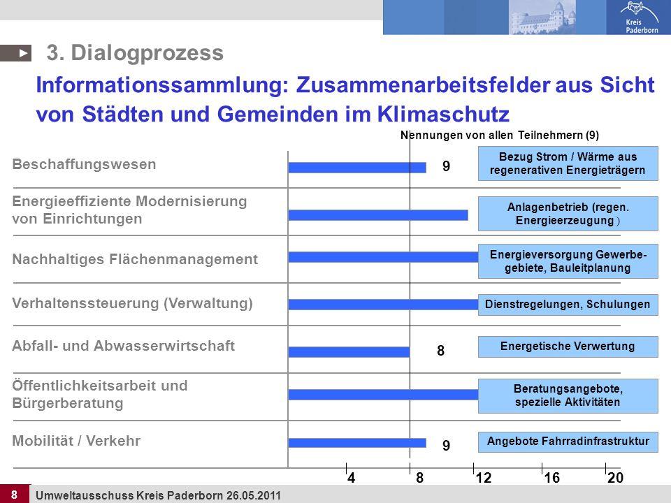 3. Dialogprozess Informationssammlung: Zusammenarbeitsfelder aus Sicht von Städten und Gemeinden im Klimaschutz.