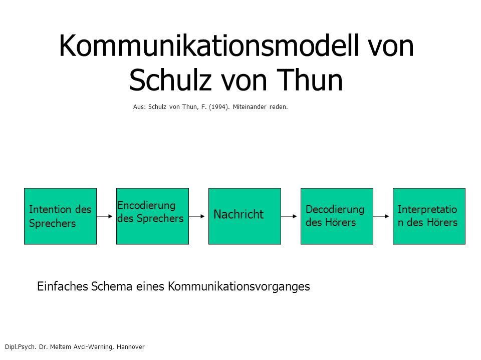Kommunikationsmodell von Schulz von Thun