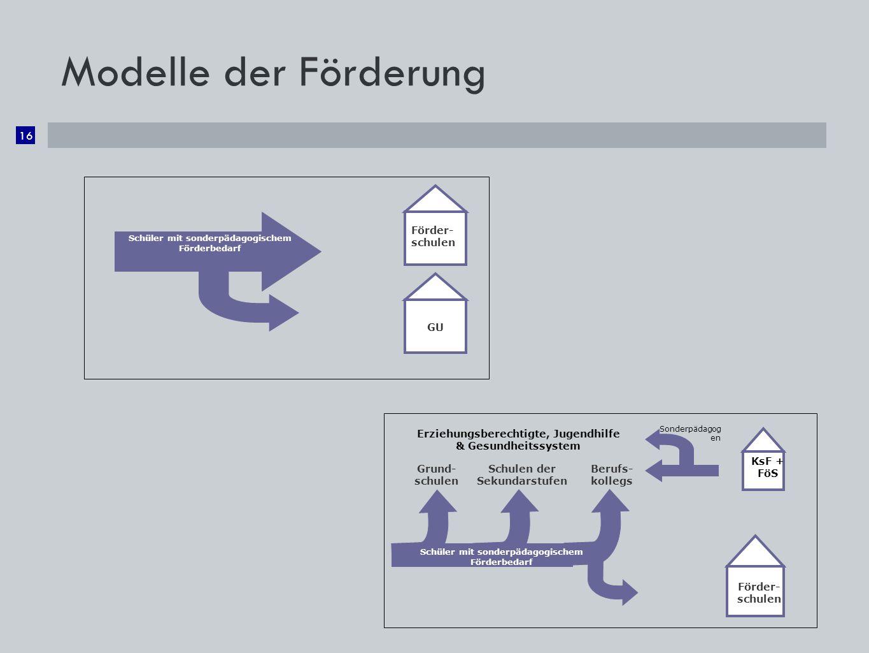 Modelle der Förderung Förder- schulen GU Förder-schulen