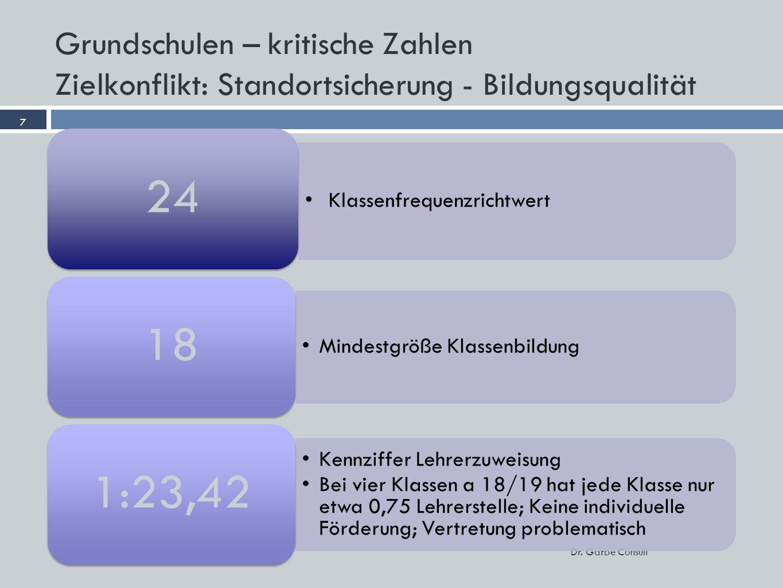 Grundschulen – kritische Zahlen Zielkonflikt: Standortsicherung - Bildungsqualität