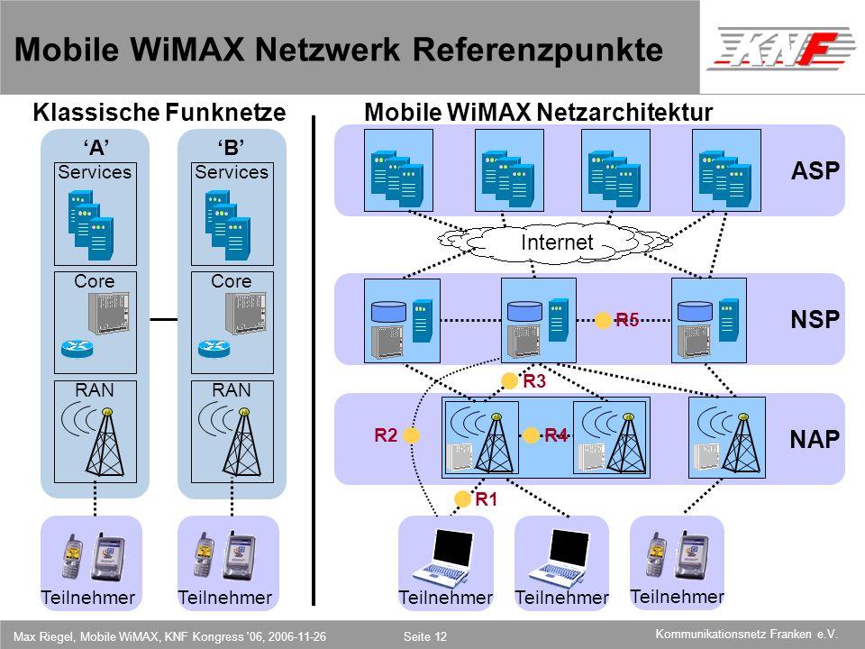 Mobile WiMAX Netzwerk Referenzpunkte