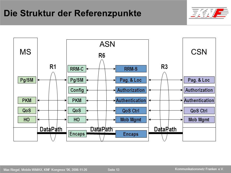 Die Struktur der Referenzpunkte