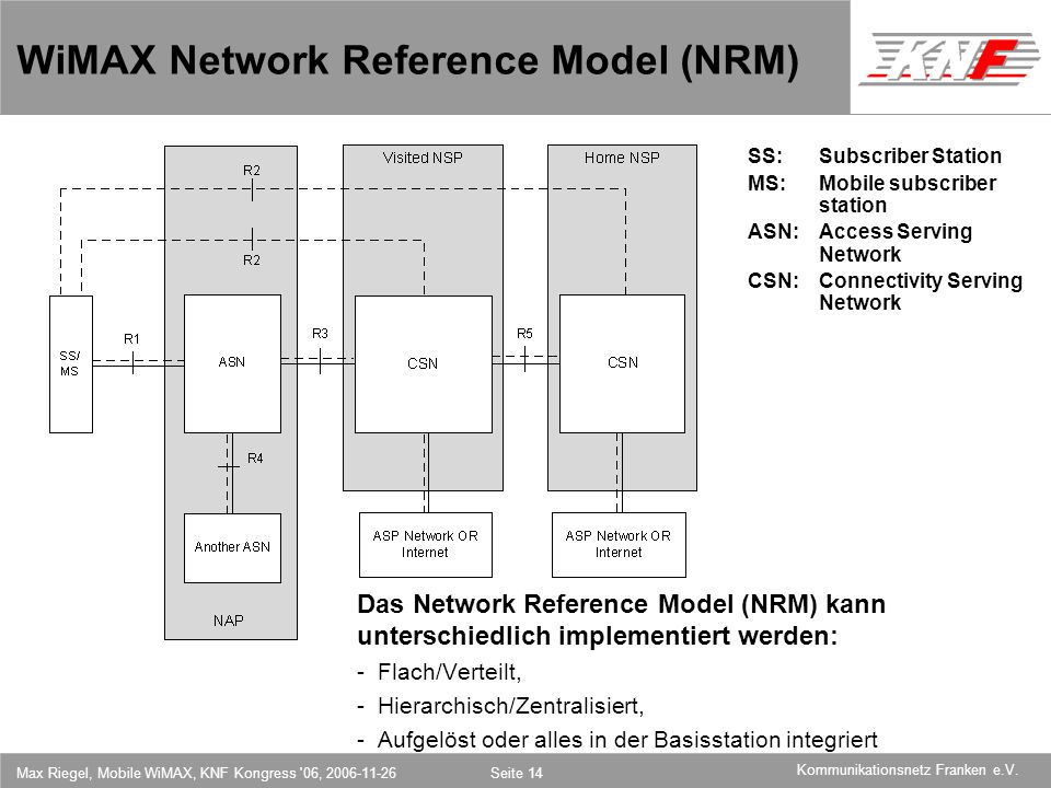 WiMAX Network Reference Model (NRM)