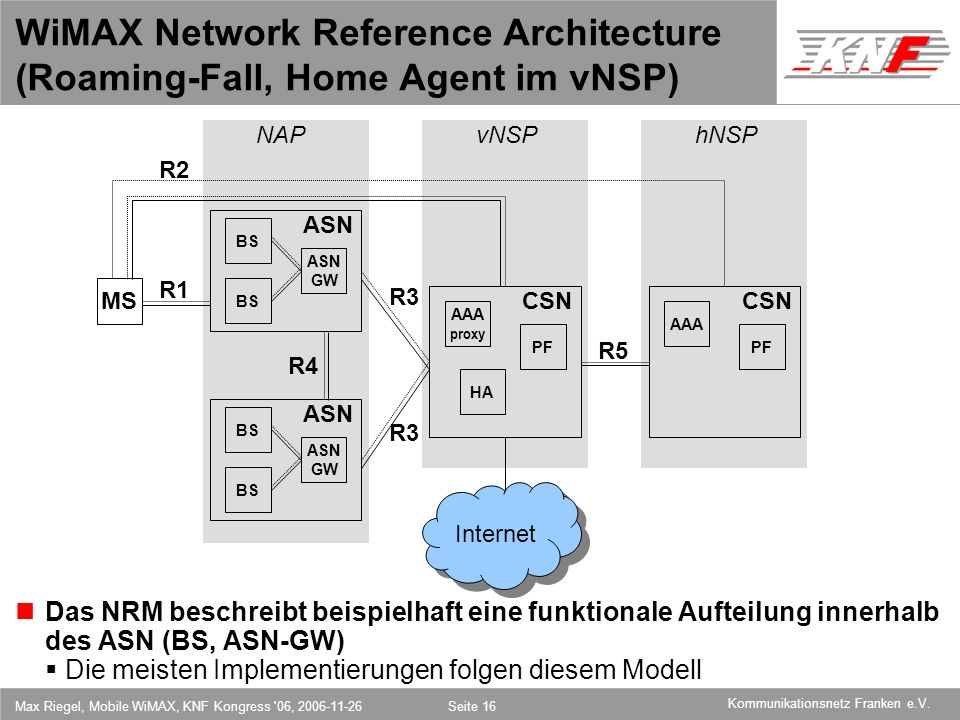 WiMAX Network Reference Architecture (Roaming-Fall, Home Agent im vNSP)