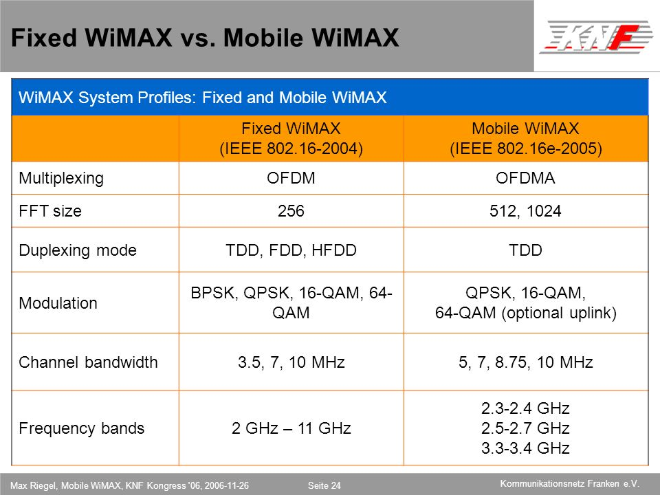 Fixed WiMAX vs. Mobile WiMAX