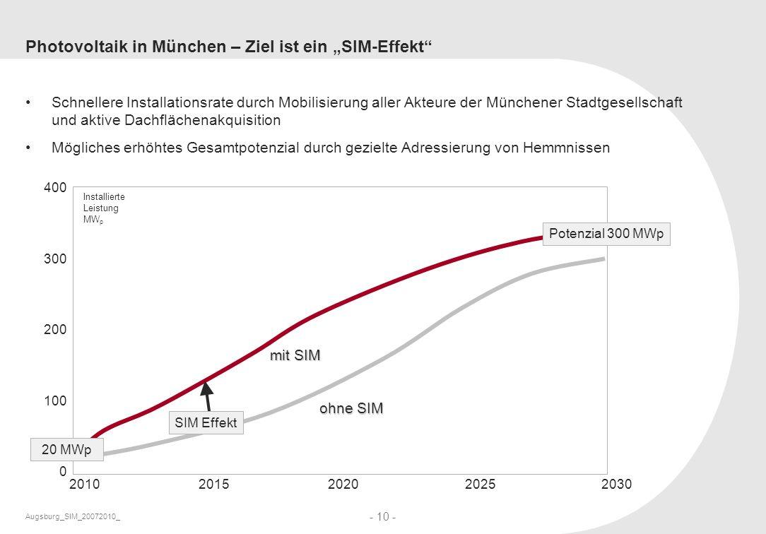 """Photovoltaik in München – Ziel ist ein """"SIM-Effekt"""
