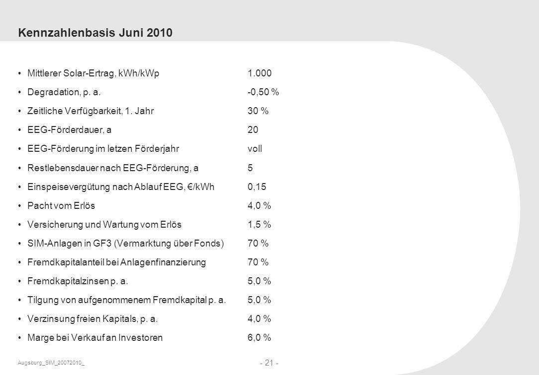 Kennzahlenbasis Juni 2010 Mittlerer Solar-Ertrag, kWh/kWp 1.000