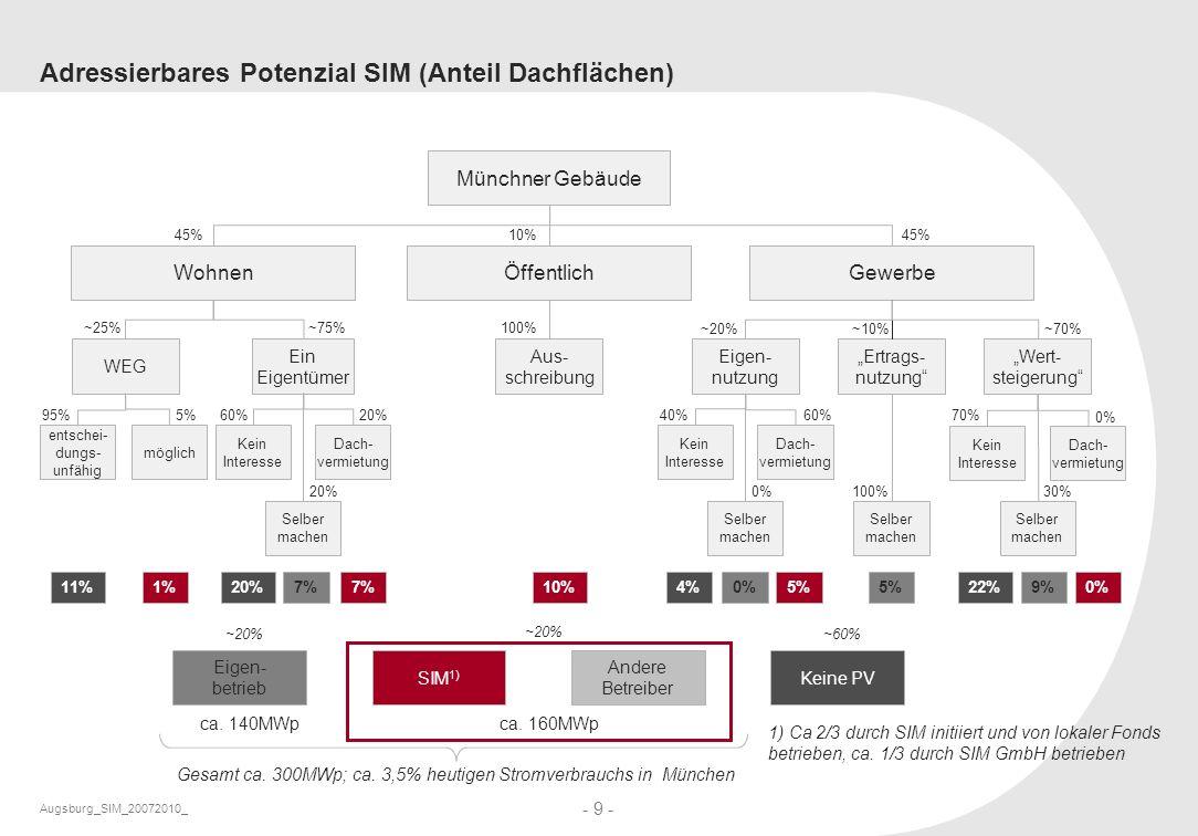 Adressierbares Potenzial SIM (Anteil Dachflächen)