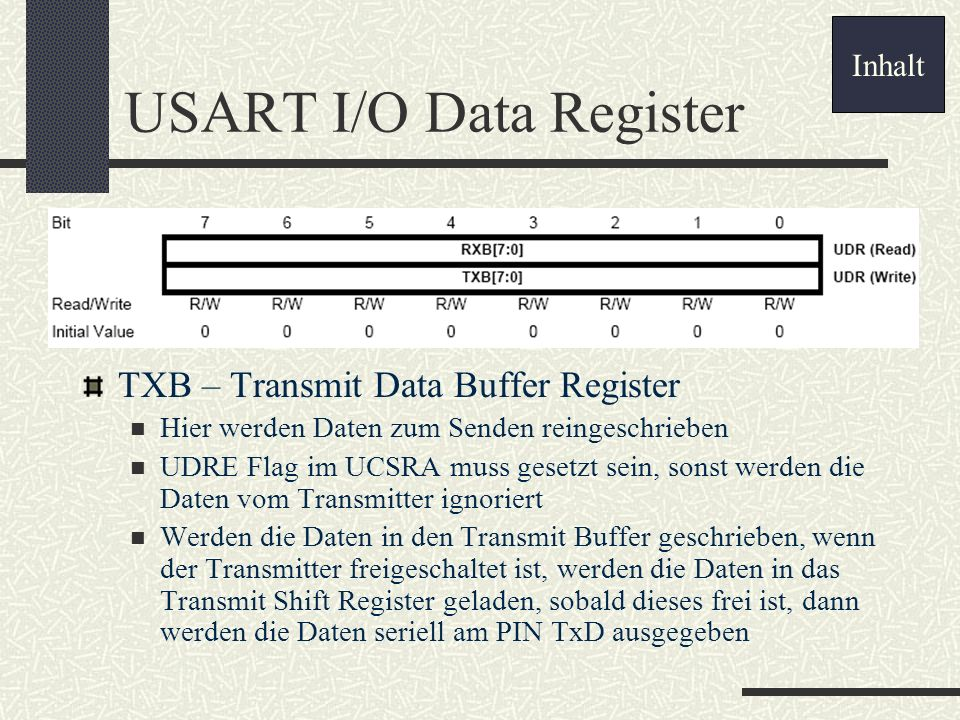 USART I/O Data Register