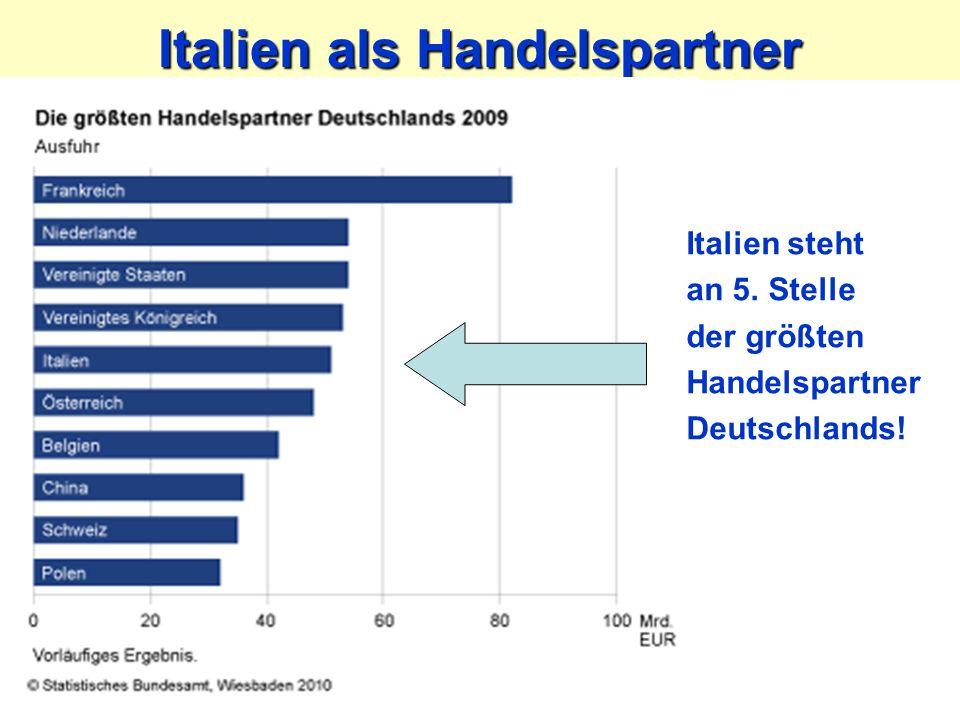 Italien als Handelspartner