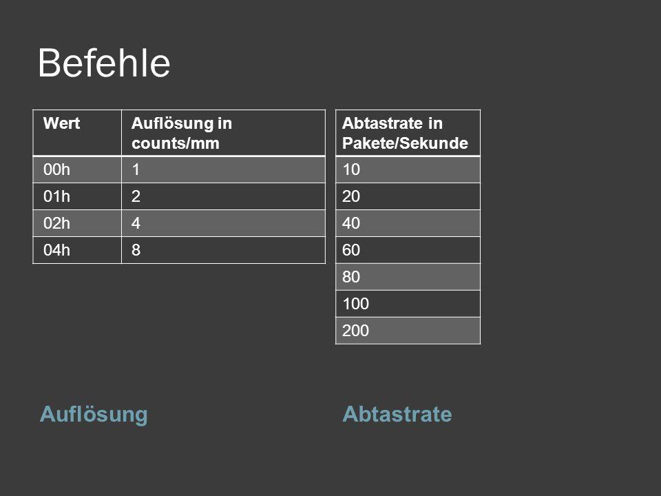 Befehle Auflösung Abtastrate Wert Auflösung in counts/mm 00h 1 01h 2