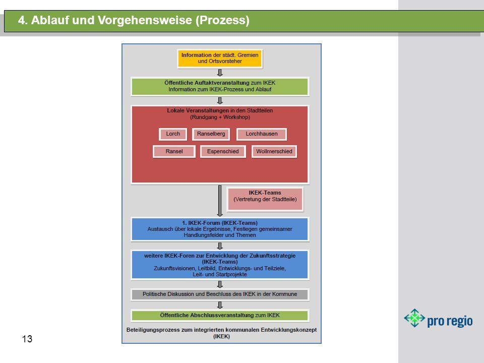 4. Ablauf und Vorgehensweise (Prozess)