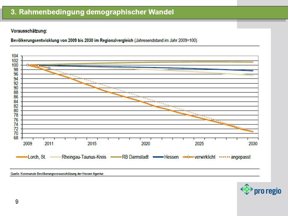 3. Rahmenbedingung demographischer Wandel