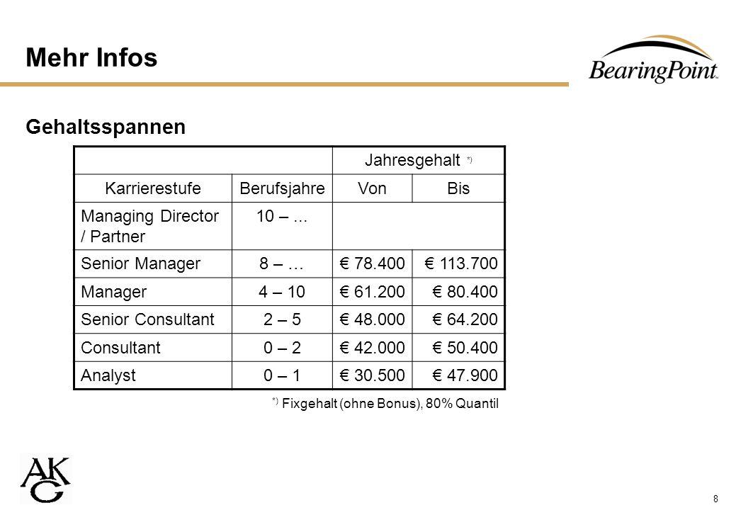Mehr Infos Gehaltsspannen Jahresgehalt *) Karrierestufe Berufsjahre