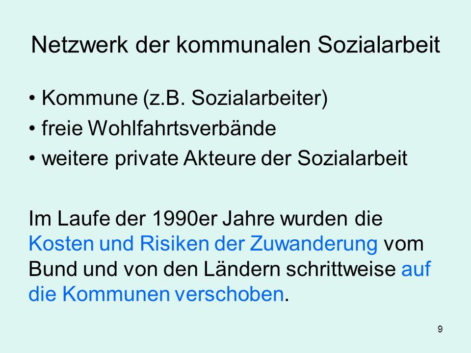Netzwerk der kommunalen Sozialarbeit