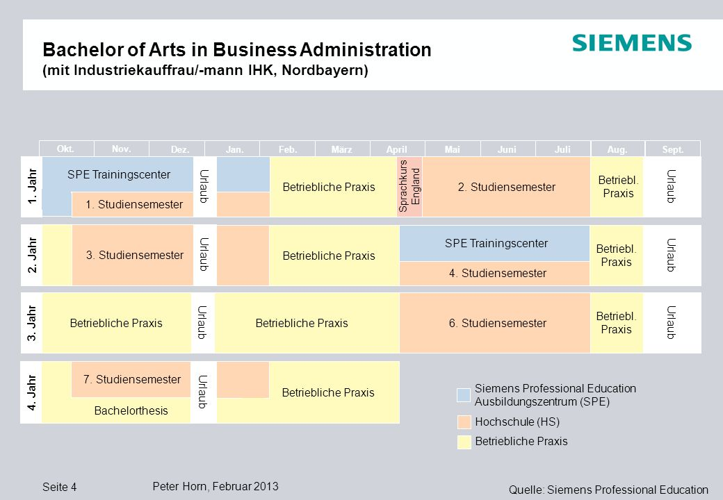 Bachelor of Arts in Business Administration (mit Industriekauffrau/-mann IHK, Nordbayern)