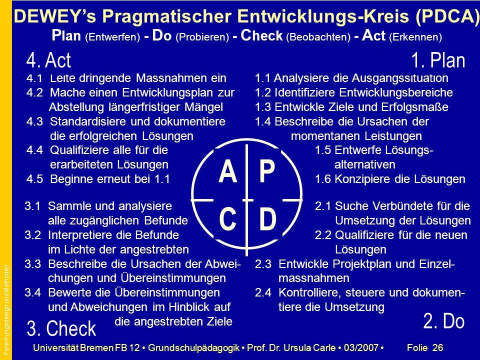 DEWEY's Pragmatischer Entwicklungs-Kreis (PDCA) Plan (Entwerfen) - Do (Probieren) - Check (Beobachten) - Act (Erkennen)