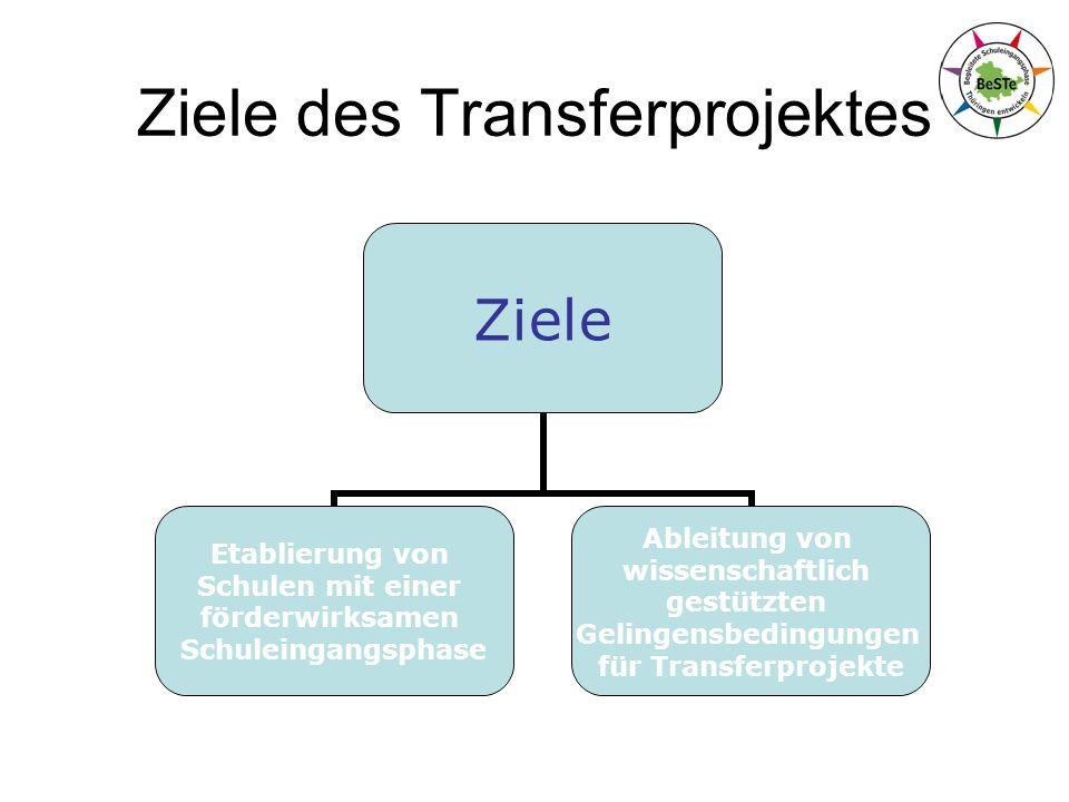 Ziele des Transferprojektes