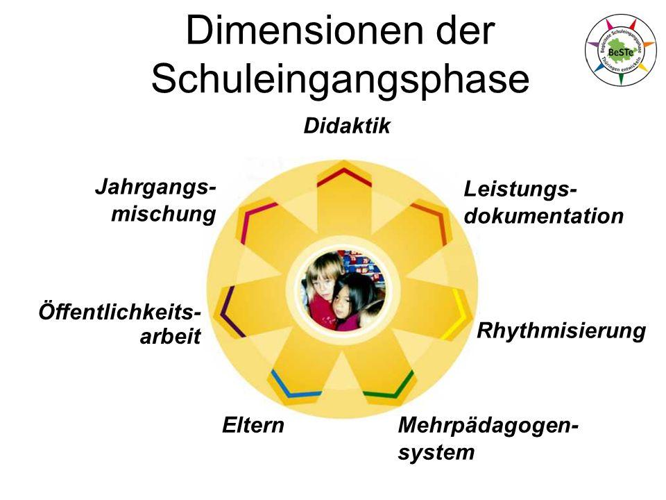 Dimensionen der Schuleingangsphase