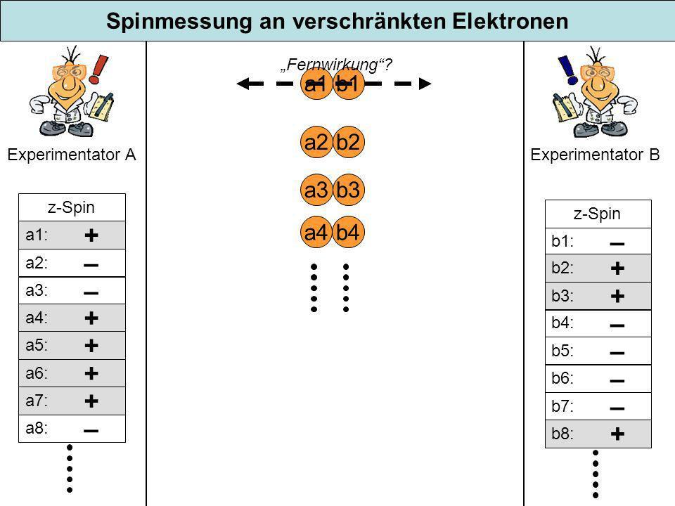 Spinmessung an verschränkten Elektronen
