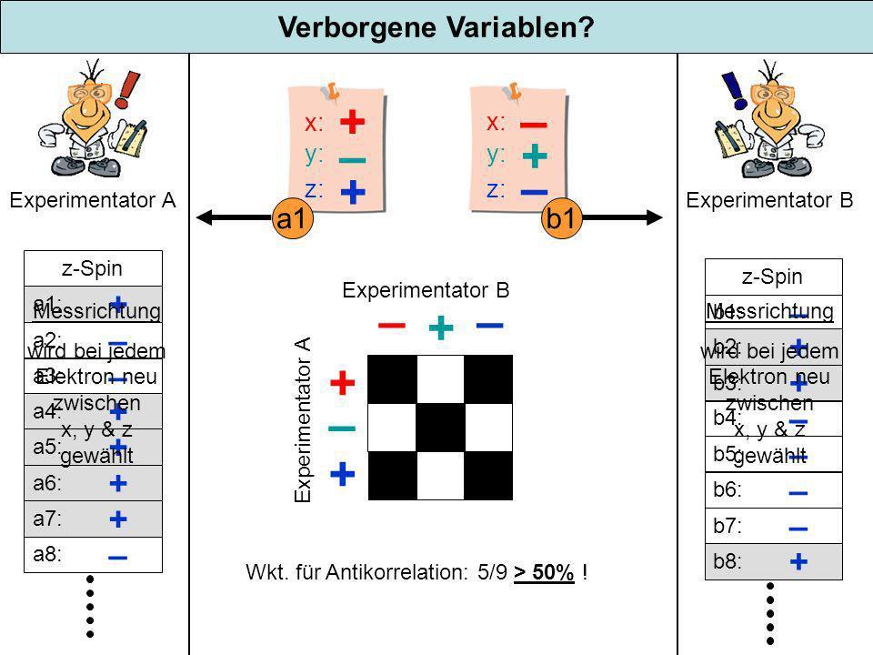 wird bei jedem Elektron neu zwischen x, y & z gewählt