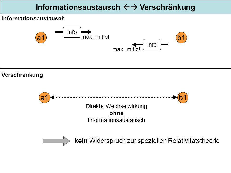 Informationsaustausch  Verschränkung