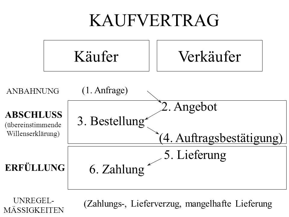 KAUFVERTRAG Käufer Verkäufer 2. Angebot 3. Bestellung