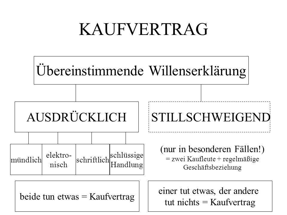 KAUFVERTRAG Übereinstimmende Willenserklärung AUSDRÜCKLICH