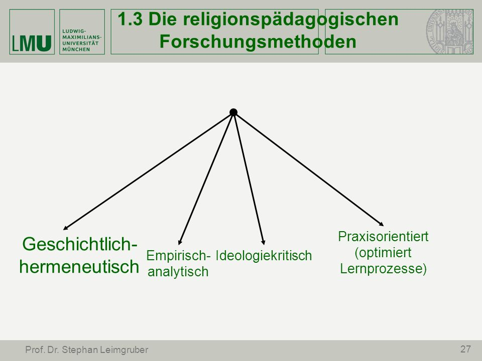 1.3 Die religionspädagogischen Forschungsmethoden