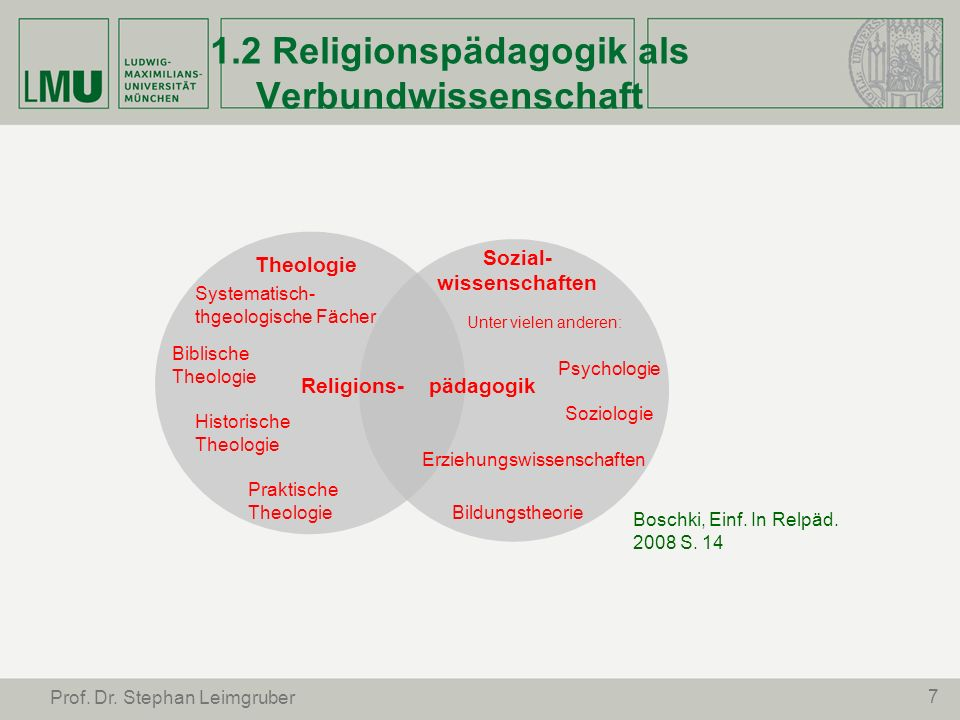 1.2 Religionspädagogik als Verbundwissenschaft