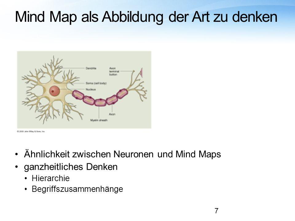 Mind Map als Abbildung der Art zu denken